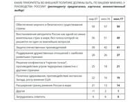"""Более половины россиян (59%) считают, что приоритетом во внешней политике руководства России должно быть обеспечение мирного и безопасного существования страны, показал опрос """"Левада-центра"""""""
