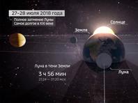 Ночью 27 июля будет самое долгое лунное затмение за 100 лет