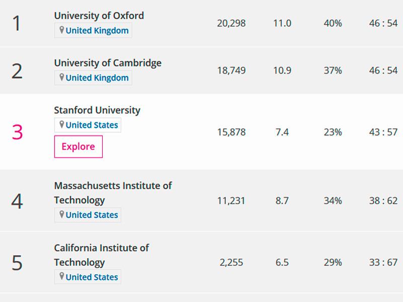 Британское издание Times Higher Education представило результаты одного из самых авторитетных рейтингов ведущих мировых университетов - Times Higher Education World University Rankings (THE)