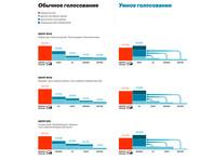 """Навальный запустил проект """"Умное голосование"""", чтобы победить ЕР на выборах"""