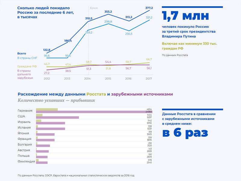 """Издание """"Проект"""" проанализировало официальную статистику о том, сколько россиян уезжают из страны. Авторы исследования пришли к выводу, что масштабы эмиграции занижены в несколько раз, но и по официальным данным они выглядят пугающими"""