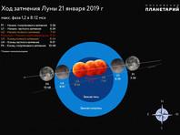"""21 января в России увидят """"кровавую"""" Луну"""