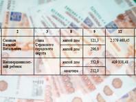 На Урале семиклассник, отец которого является мэром Серова, заработал за год 400 тыс. рублей