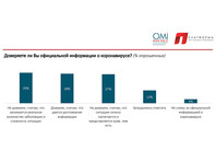 Опрос: более половины россиян не доверяют официальным новостям о коронавирусе