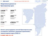Оперативные данные по Красноярскому краю по состоянию на 16 июля