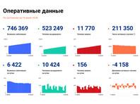 В России продолжают выявлять более 6 тысяч новых случаев коронавируса в сутки