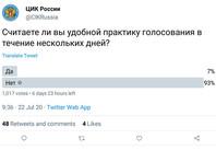 ЦИК удалил из Twitter опрос о многодневном голосовании после того, как 93% высказались против