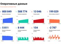 За последние сутки число зараженных коронавирусом нового типа в России выросло на 5 811