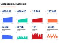 Суточный прирост новых заболевших коронавирусной инфекцией составил 5 482 случая в 84 регионах. Как сообщается на сайте стопкоронавирус.рф, всего в России зарегистрирован 839 981 случай коронавирусной инфекции. Лечение продолжают 187 608 пациентов