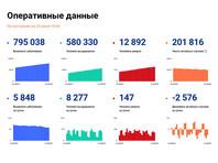 В России за последние сутки в России отмечено 5848 случаев коронавируса в 83 регионах, 147 человек умерли. Всего в стране выявлено 795 038 заболевших и 12 892 умерших