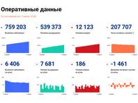В России за сутки зафиксированы еще 6 406 случаев заражения коронавирусом