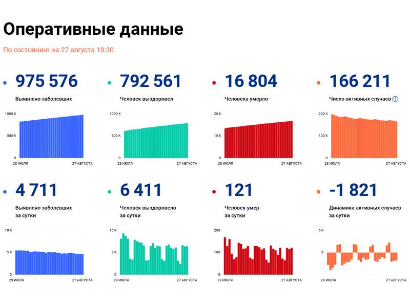 За последние сутки в России выявлено 4711 случаев коронавируса во всех 85 регионах, 121 человек скончался