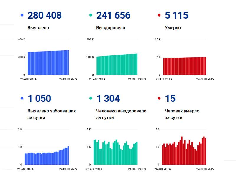 Последняя статистика количества заболевших показывает стабильный рост заражений - за последние сутки в столице прирост составил 1050, впервые с июня показатель превысил тысячу человек (всего в России за сутки выявлено 6595 зараженных)