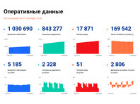 В России отмечен минимум умерших от коронавируса за сутки с конца апреля