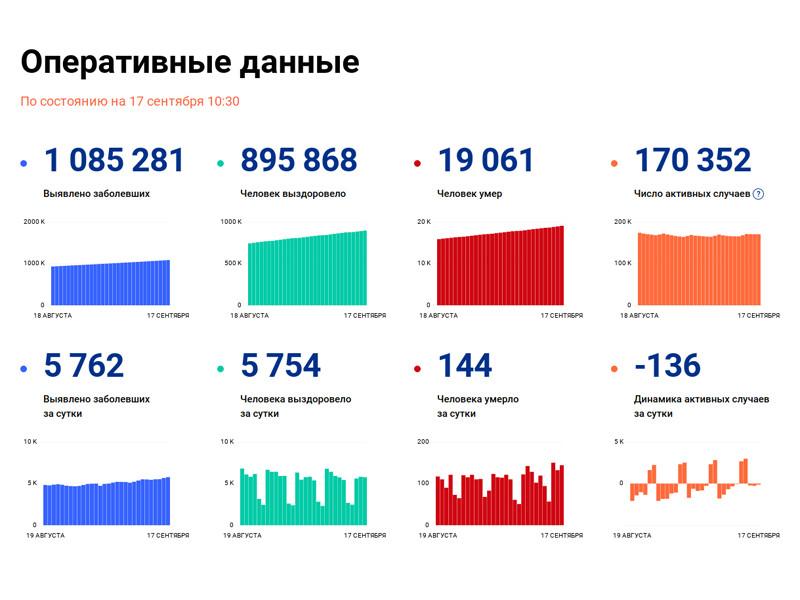 В России за последние сутки выявлено 5762 случаев коронавируса в 83 регионах, это наибольшее число с 26 июля. За сутки умерли 144 человека, а общее число летальных случаев превысило 19 тысяч, достигнув 19 061 человек. Общее число заболевших составило 1 085 281