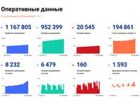В России вторые сутки подряд фиксируется больше 8 тысяч новых случаев коронавируса. По состоянию на 29 сентября в 83 регионах, кроме Чукотки и Ненецкого АО, отмечено 8232 новых заболевших