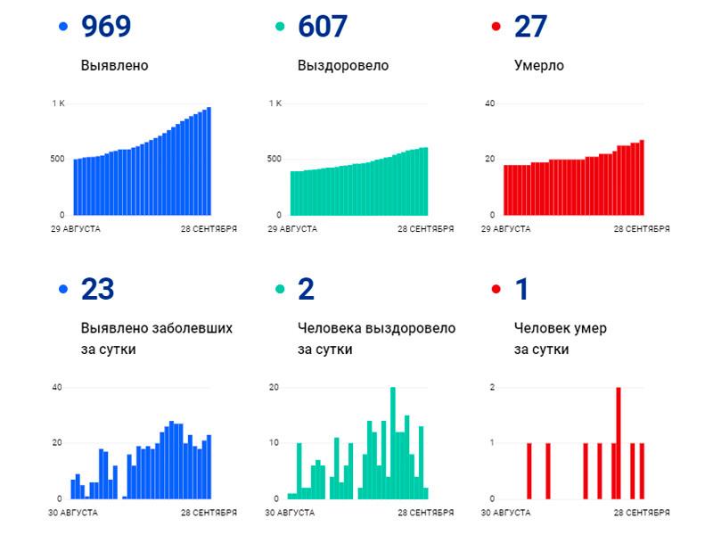 Заболеваемость COVID-19 в Севастополе