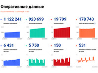 В России в последние недели каждый день увеличивается число зараженных Covid-19. За последние стуки их количество выросло на 6 431 человек