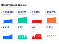 В регионах России началось локальное введение карантинных мер и ограничений из-за увеличения зараженных коронавирусом