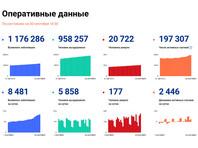 За последние сутки в России выявлен 8481 случай коронавируса в 84 регионах