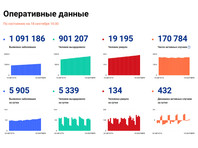 В России за последние сутки выявлено 5905 случаев коронавируса, это наибольшее число с 26 июня. За сутки умерли 134 человека, а общее число заболевших составило 1 091 186