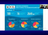 Итоги мониторинга загрязнения рек из-за добычи золота
