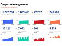 Суточный прирост новых заболевших коронавирусной инфекцией в России впервые составил 12 126 новых случаев в 85 регионах, следует из данных оперативного штаба, обнародованных в пятницу