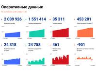 Суточный прирост новых заболевших коронавирусной инфекцией в РФ составил абсолютный максимум за весь период - 24 318 случаев в 85 регионах, следует из данных оперативного штаба