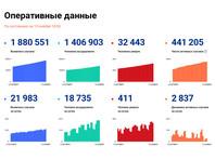 Число зараженных коронавирусом в РФ за сутки приблизилось к 22 тысячам, но количество выписанных стало рекордным