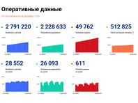 В России за сутки зарегистрировано 28 552 новых случая коронавируса