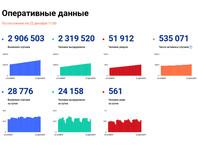 В России выявлено 28 776 новых случаев коронавируса за сутки