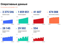 В России впервые выявлено больше 28 тысяч случаев коронавируса за сутки