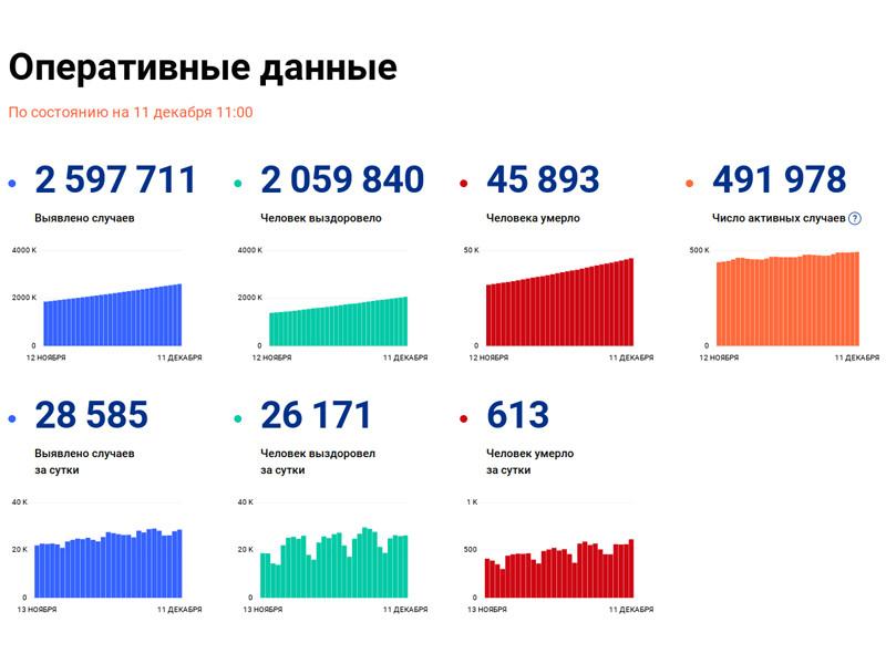 За последние сутки в России выявлено 28 585 случаев коронавируса в 85 регионах, 613 человек скончались
