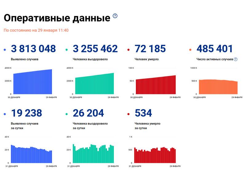 Число заразившихся коронавирусом в России за сутки возросло на 19 238. Общее количество инфицированных достигло 3 813 048
