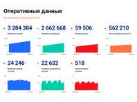 В России вновь за сутки зарегистрировано больше 24 тысяч случаев COVID-19. Максимальное число заболевших и умерших - в Москве