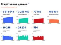 За сутки в РФ зарегистрировано 19 238 новых случаев коронавируса, 534 человека умерли