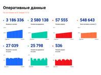 В России за сутки выявлено свыше 27 тыс. зараженных коронавирусом