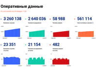 За последние сутки в России был выявлен 23 351 случай заражения коронавирусной инфекцией, 482 пациента с COVID-19 скончались