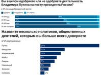 """Левада"": уровень одобрения Путина среди молодежи за год упал на четверть"