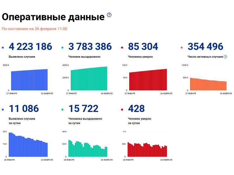 Число заразившихся коронавирусом в России за сутки увеличилось на 11 086, это минимальный показатель с 5 октября. Общее количество инфицированных достигло 4 223 186