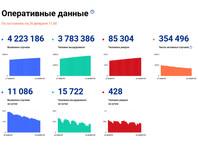 В РФ за сутки выявлено 11086 случаев коронавируса, 428 человек умерли