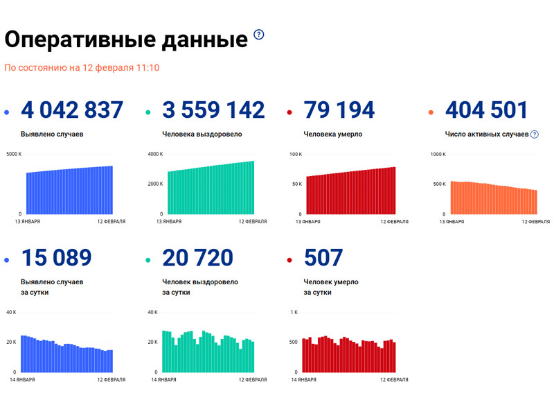 The number of people infected with coronavirus in Russia per day increased by 15,089 to 4,042,837