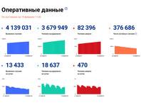 Число заразившихся коронавирусной инфекцией в России за сутки возросло на 13 433. Общее количество инфицированных достигло 4 139 031