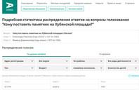 """По состоянию на 26 февраля в голосовании приняли участие около 320 тысяч человек. Александр Невский набрал 55% голосов, Феликс Дзержинский - 45%. Источники """"Медузы"""" в АП заявили, что инициатором вопроса об установке памятника была именно мэрия Москвы, но Кремль """"был в курсе"""""""
