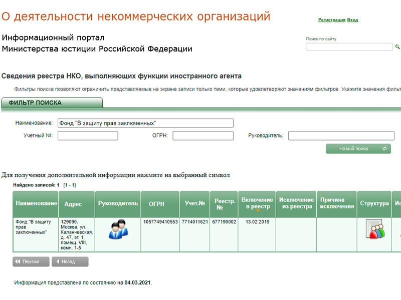 Вечером 4 марта фонд оставался в реестре иноагентов