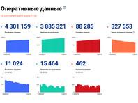 Число заразившихся коронавирусом в России за сутки возросло на 11 024. Общее количество инфицированных достигло 4 301 159