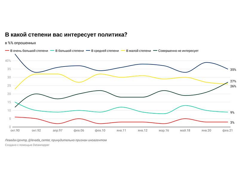 """27% россиян утверждают, что их совершенно не интересует политика. Это максимальный уровень с октября 1990 года. Тогда политикой не интересовались всего 12% населения страны, сообщает """"Левада-Центр""""*"""