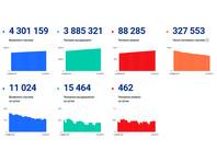 Данные Росстата заметно отличаются от данных правительственного штаба, который пишет о 88,2 тысячах смертей от коронавируса