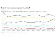 Опрос: 27% россиян вообще неволнует политика. Это максимум сначала 90-х