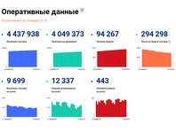 В России за сутки выявили 9,7 тыс. случаев заражения коронавирусом
